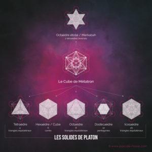 Les solides de Platon, la Merkaba et le Cube de Métatron